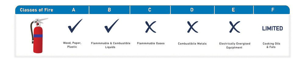 Foam Extinguisher Fire Classes